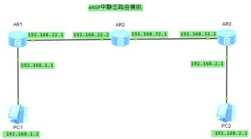 华为eNSP中静态路由配置模拟