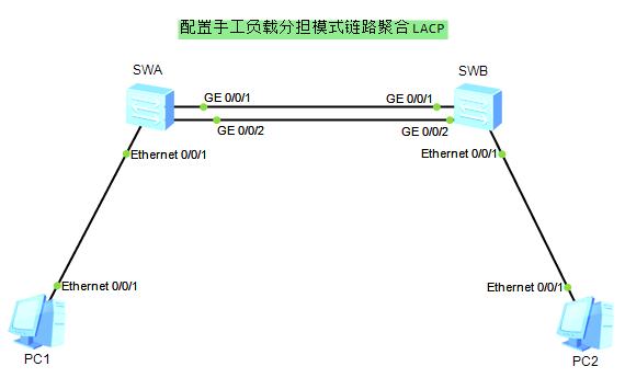 华为交换机链路聚合配置